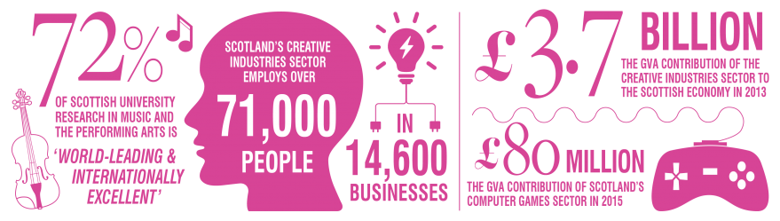 Infographic of creative industries icons and numbers relating to the creative industries