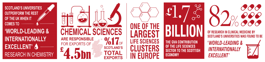 Infographic of life and chemical sciences icons and numbers relating to the life and chemical industries