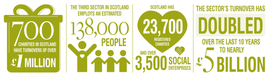 Infographic of Social Enterprise and Third Sector icons and numbers relating to the Social Enterprise and Third Sector industries