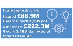 Graphic showing GVA statistics and jobs created through Interface's partnerships